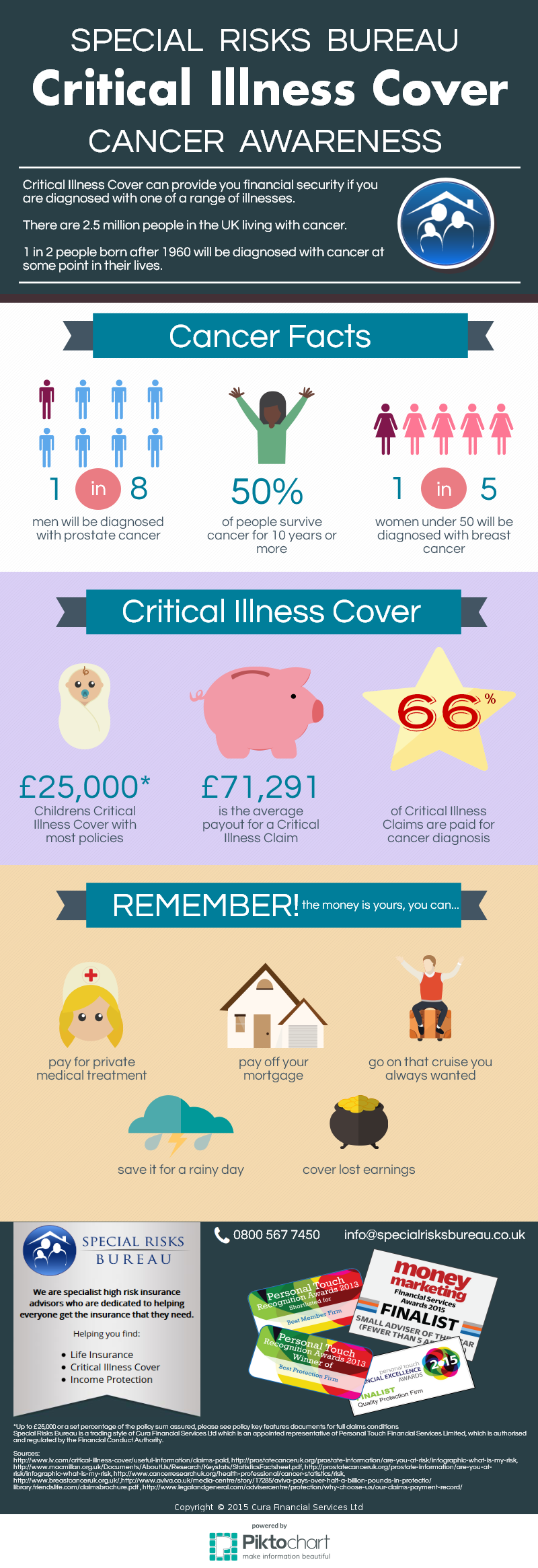 Critical Illness – Cover Cancer