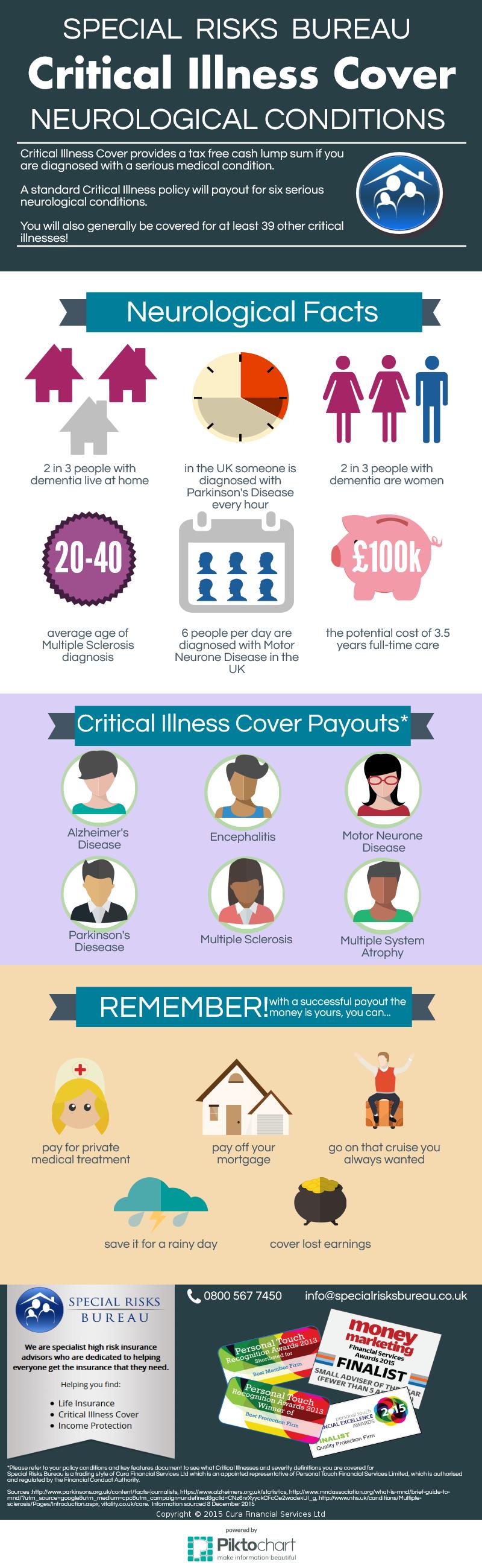 Critical Illness Cover Neurological Conditions
